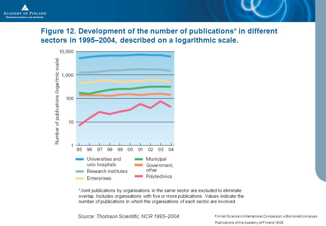 Finnish Science in International Comparison: A Bibliometric Analysis Publications of the Academy of Finland 15/06 Figure 12.