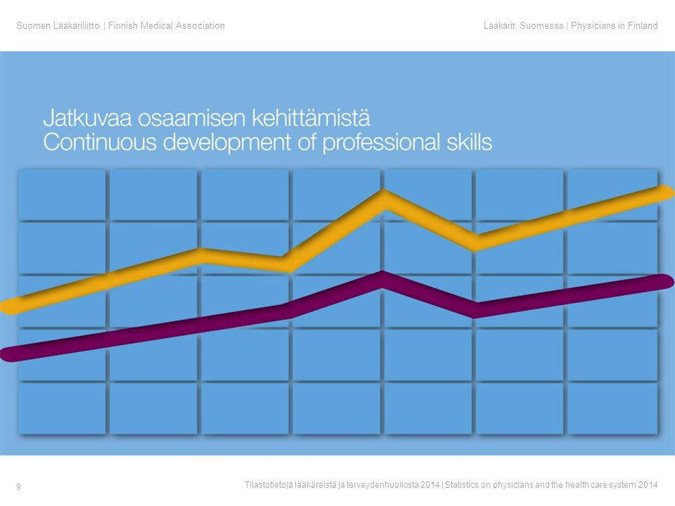Suomen Lääkäriliitto | Finnish Medical AssociationLääkärit Suomessa | Physicians in Finland Tilastotietoja lääkäreistä ja terveydenhuollosta 2014 | Statistics on physicians and the health care system 2014 9