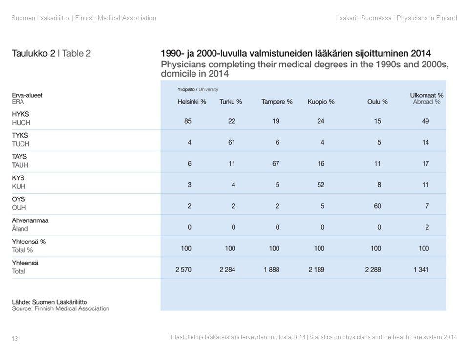 Suomen Lääkäriliitto | Finnish Medical AssociationLääkärit Suomessa | Physicians in Finland Tilastotietoja lääkäreistä ja terveydenhuollosta 2014 | Statistics on physicians and the health care system 2014 13