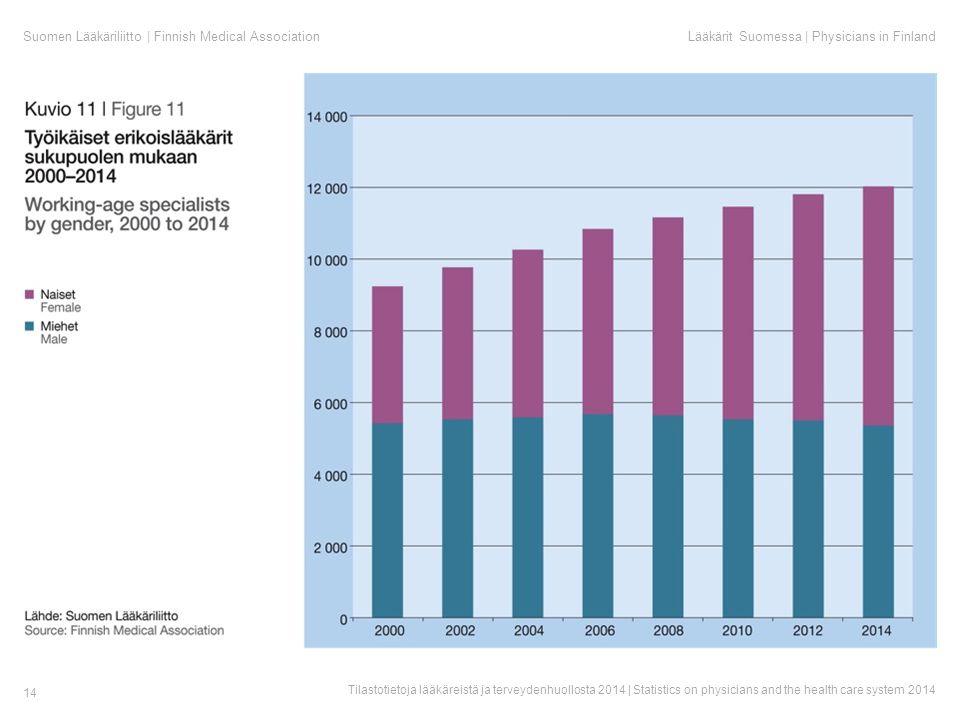 Suomen Lääkäriliitto | Finnish Medical AssociationLääkärit Suomessa | Physicians in Finland Tilastotietoja lääkäreistä ja terveydenhuollosta 2014 | Statistics on physicians and the health care system 2014 14