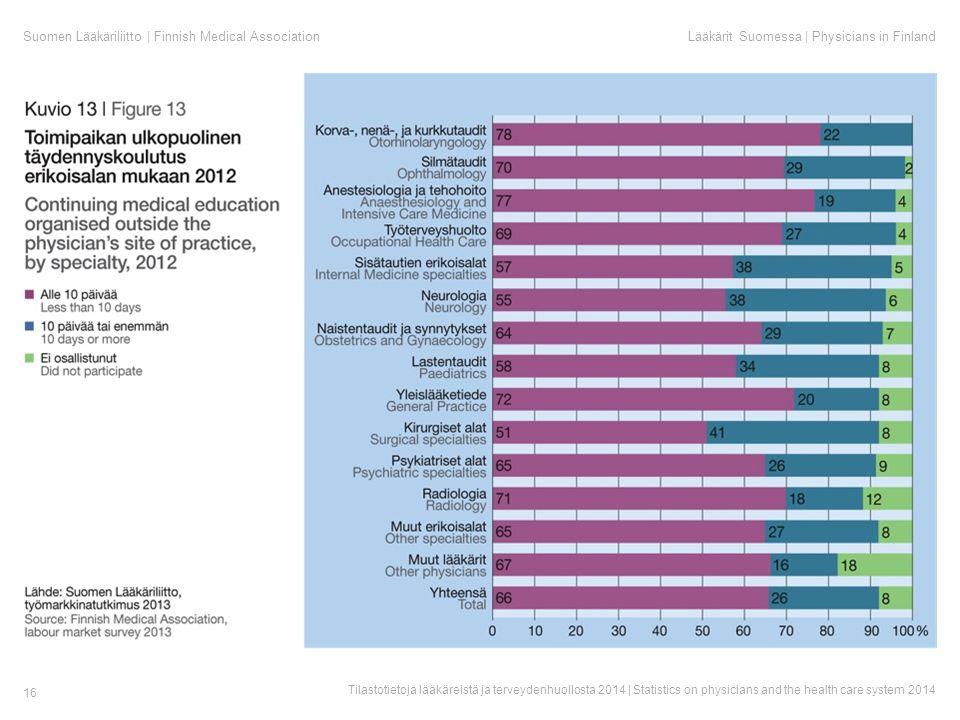 Suomen Lääkäriliitto | Finnish Medical AssociationLääkärit Suomessa | Physicians in Finland Tilastotietoja lääkäreistä ja terveydenhuollosta 2014 | Statistics on physicians and the health care system 2014 16
