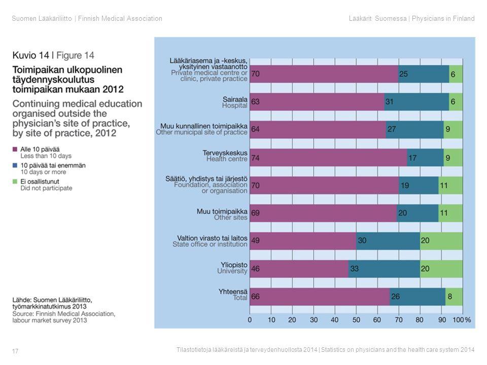 Suomen Lääkäriliitto | Finnish Medical AssociationLääkärit Suomessa | Physicians in Finland Tilastotietoja lääkäreistä ja terveydenhuollosta 2014 | Statistics on physicians and the health care system 2014 17