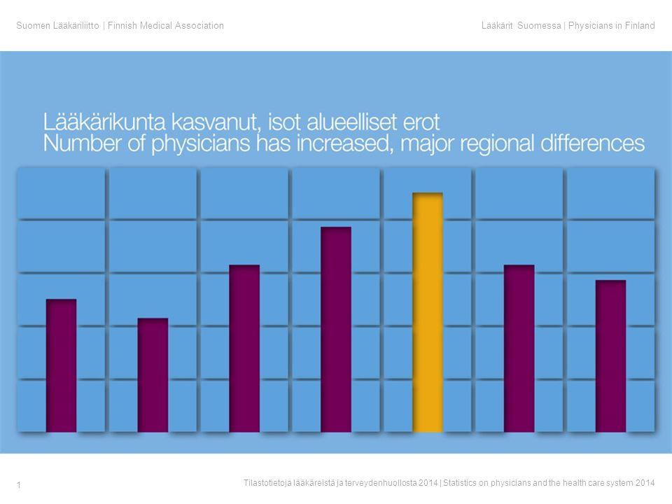 Suomen Lääkäriliitto | Finnish Medical AssociationLääkärit Suomessa | Physicians in Finland Tilastotietoja lääkäreistä ja terveydenhuollosta 2014 | Statistics on physicians and the health care system 2014 1