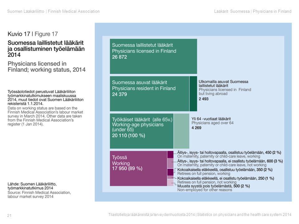 Suomen Lääkäriliitto | Finnish Medical AssociationLääkärit Suomessa | Physicians in Finland Tilastotietoja lääkäreistä ja terveydenhuollosta 2014 | Statistics on physicians and the health care system 2014 21