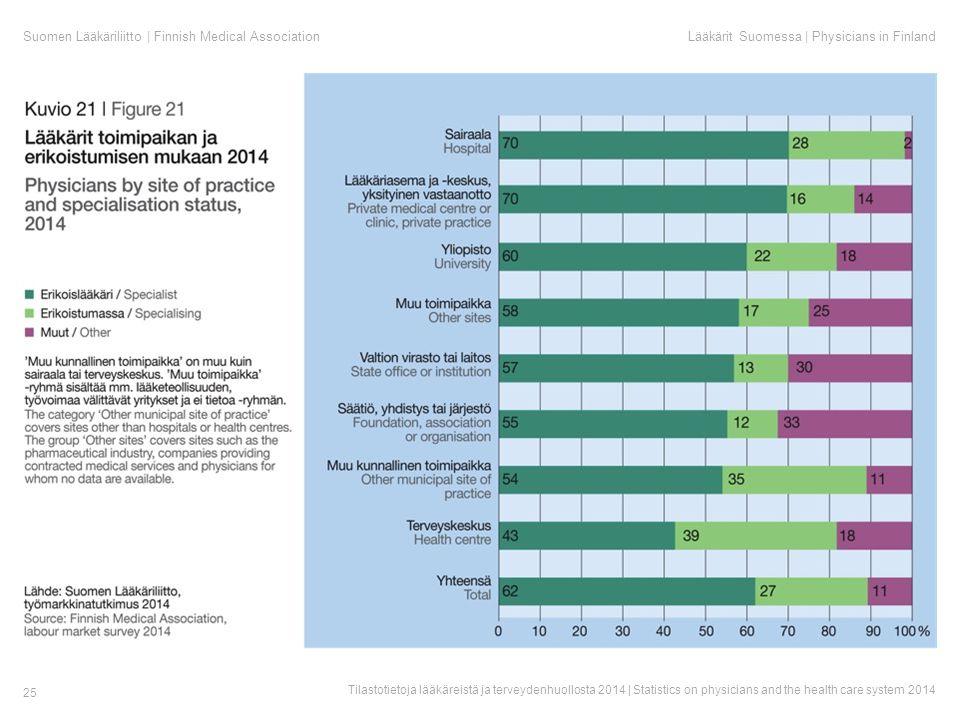 Suomen Lääkäriliitto | Finnish Medical AssociationLääkärit Suomessa | Physicians in Finland Tilastotietoja lääkäreistä ja terveydenhuollosta 2014 | Statistics on physicians and the health care system 2014 25