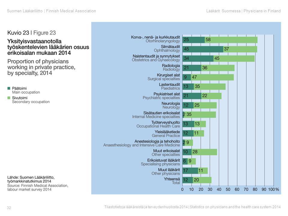 Suomen Lääkäriliitto | Finnish Medical AssociationLääkärit Suomessa | Physicians in Finland Tilastotietoja lääkäreistä ja terveydenhuollosta 2014 | Statistics on physicians and the health care system 2014 32