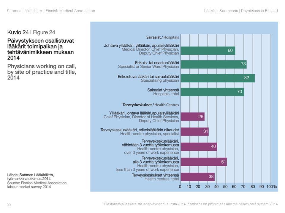 Suomen Lääkäriliitto | Finnish Medical AssociationLääkärit Suomessa | Physicians in Finland Tilastotietoja lääkäreistä ja terveydenhuollosta 2014 | Statistics on physicians and the health care system 2014 33