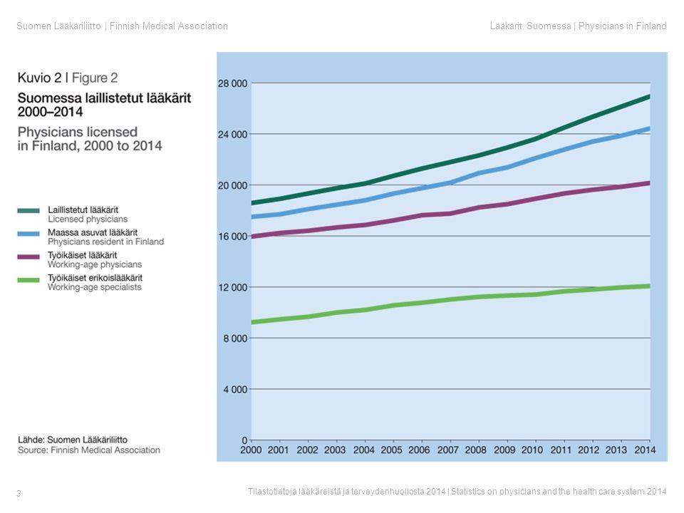 Suomen Lääkäriliitto | Finnish Medical AssociationLääkärit Suomessa | Physicians in Finland Tilastotietoja lääkäreistä ja terveydenhuollosta 2014 | Statistics on physicians and the health care system 2014 3