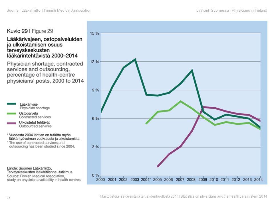Suomen Lääkäriliitto | Finnish Medical AssociationLääkärit Suomessa | Physicians in Finland Tilastotietoja lääkäreistä ja terveydenhuollosta 2014 | Statistics on physicians and the health care system 2014 39
