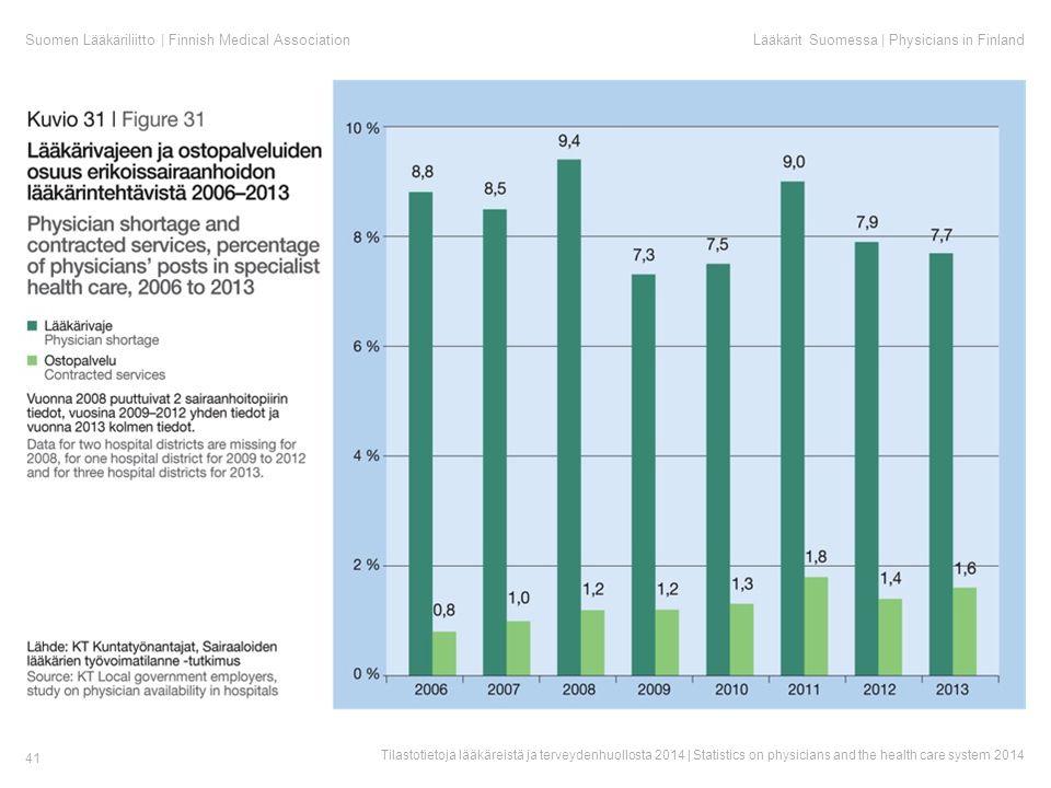 Suomen Lääkäriliitto | Finnish Medical AssociationLääkärit Suomessa | Physicians in Finland Tilastotietoja lääkäreistä ja terveydenhuollosta 2014 | Statistics on physicians and the health care system 2014 41