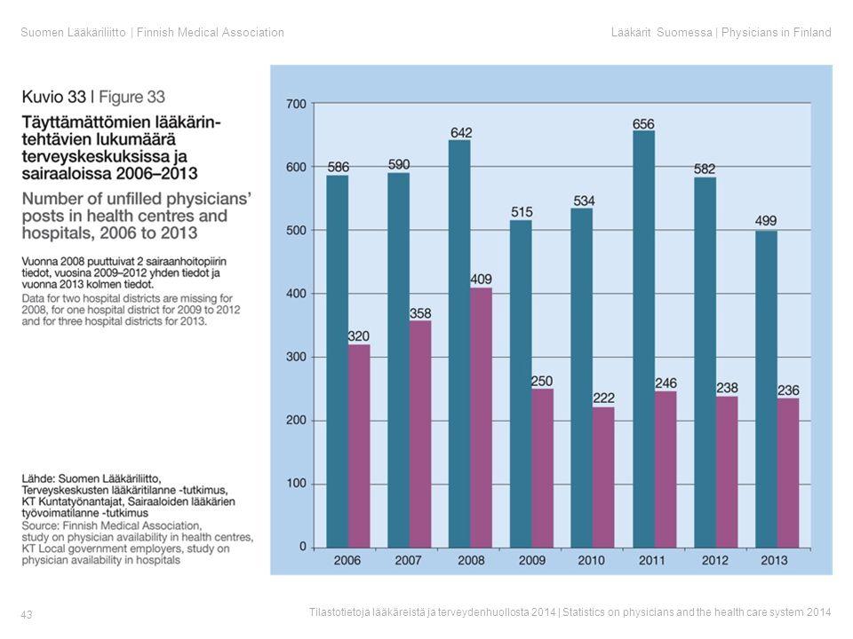 Suomen Lääkäriliitto | Finnish Medical AssociationLääkärit Suomessa | Physicians in Finland Tilastotietoja lääkäreistä ja terveydenhuollosta 2014 | Statistics on physicians and the health care system 2014 43