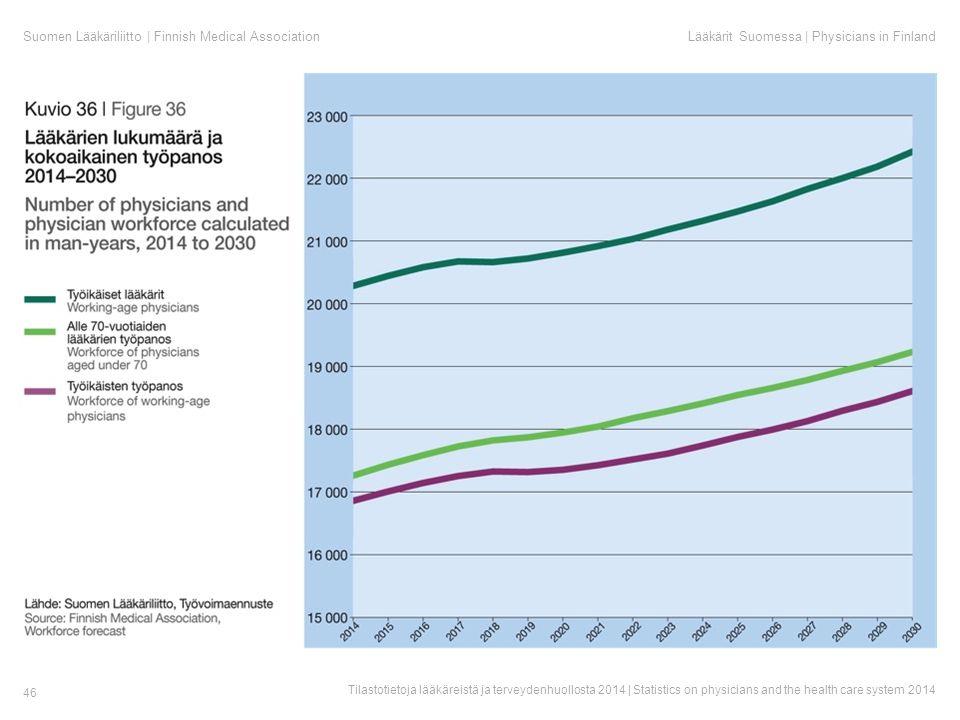 Suomen Lääkäriliitto | Finnish Medical AssociationLääkärit Suomessa | Physicians in Finland Tilastotietoja lääkäreistä ja terveydenhuollosta 2014 | Statistics on physicians and the health care system 2014 46