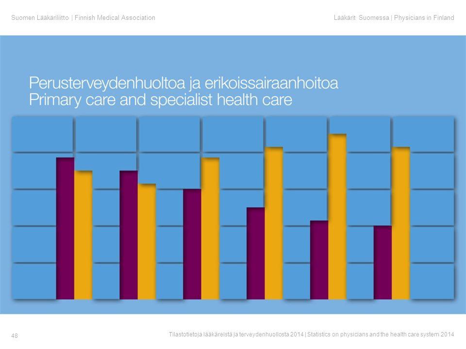 Suomen Lääkäriliitto | Finnish Medical AssociationLääkärit Suomessa | Physicians in Finland Tilastotietoja lääkäreistä ja terveydenhuollosta 2014 | Statistics on physicians and the health care system 2014 48
