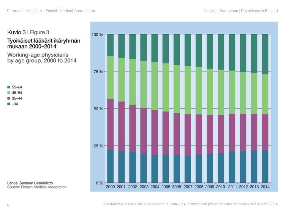 Suomen Lääkäriliitto | Finnish Medical AssociationLääkärit Suomessa | Physicians in Finland Tilastotietoja lääkäreistä ja terveydenhuollosta 2014 | Statistics on physicians and the health care system 2014 4