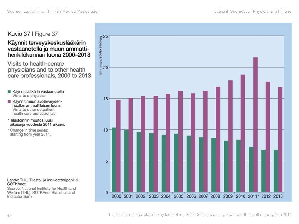 Suomen Lääkäriliitto | Finnish Medical AssociationLääkärit Suomessa | Physicians in Finland Tilastotietoja lääkäreistä ja terveydenhuollosta 2014 | Statistics on physicians and the health care system 2014 49
