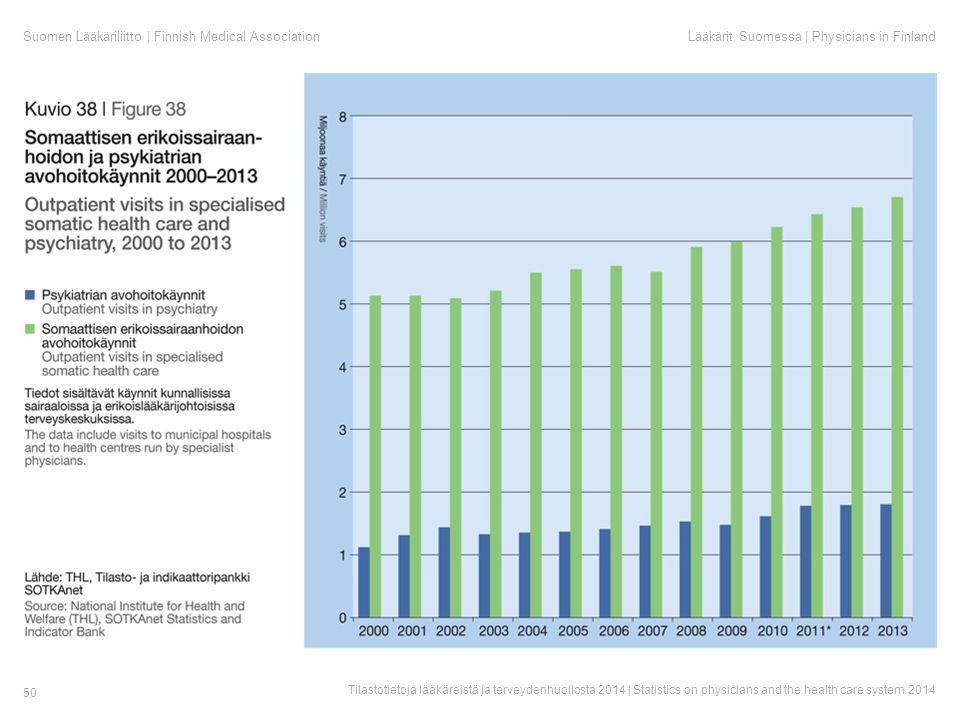 Suomen Lääkäriliitto | Finnish Medical AssociationLääkärit Suomessa | Physicians in Finland Tilastotietoja lääkäreistä ja terveydenhuollosta 2014 | Statistics on physicians and the health care system 2014 50