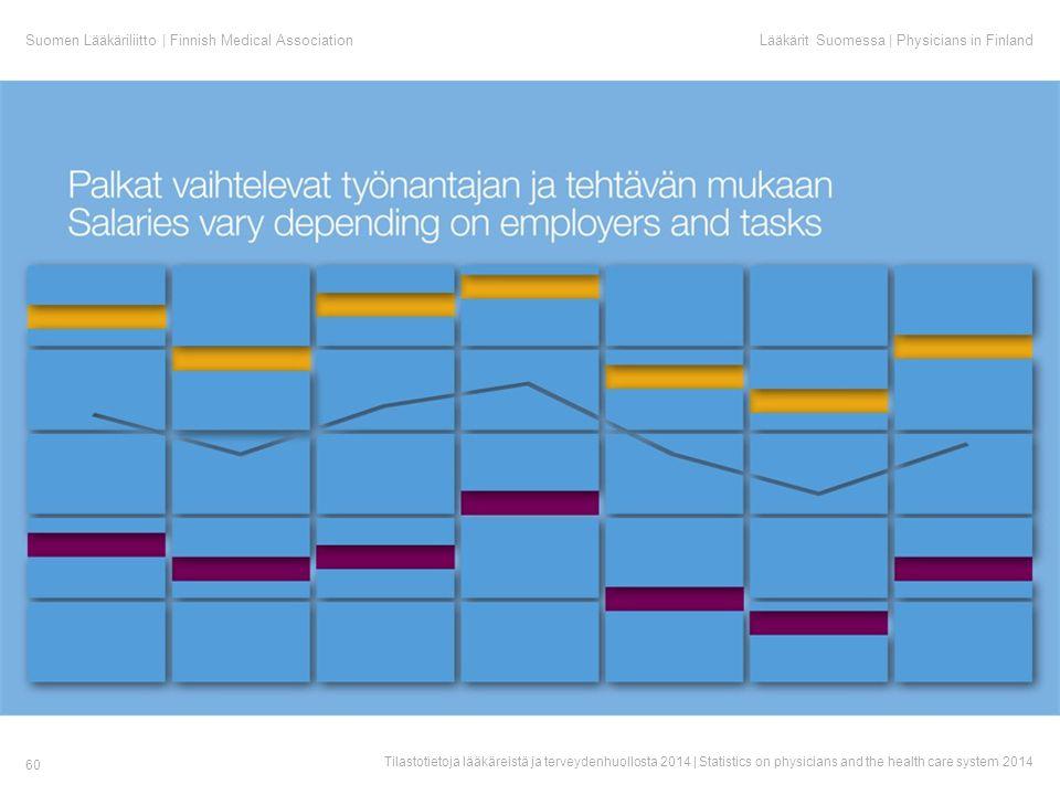 Suomen Lääkäriliitto | Finnish Medical AssociationLääkärit Suomessa | Physicians in Finland Tilastotietoja lääkäreistä ja terveydenhuollosta 2014 | Statistics on physicians and the health care system 2014 60