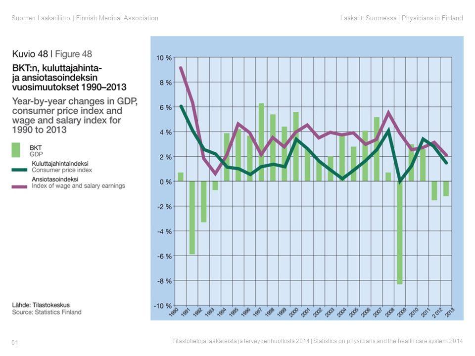 Suomen Lääkäriliitto | Finnish Medical AssociationLääkärit Suomessa | Physicians in Finland Tilastotietoja lääkäreistä ja terveydenhuollosta 2014 | Statistics on physicians and the health care system 2014 61