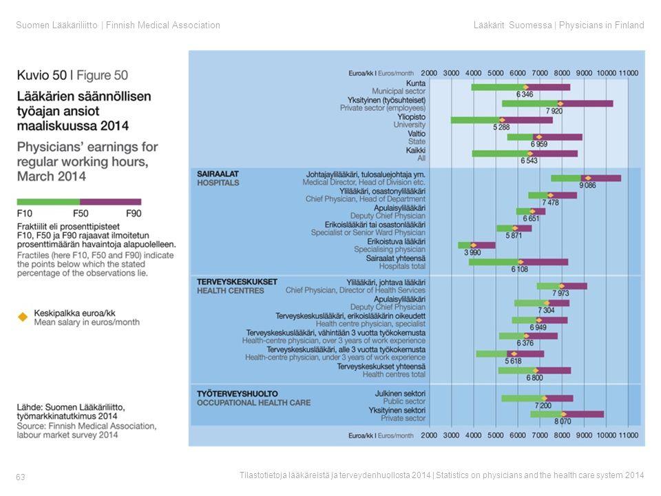 Suomen Lääkäriliitto | Finnish Medical AssociationLääkärit Suomessa | Physicians in Finland Tilastotietoja lääkäreistä ja terveydenhuollosta 2014 | Statistics on physicians and the health care system 2014 63