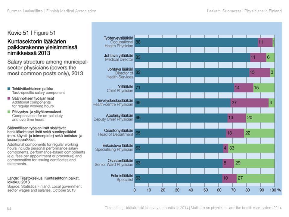 Suomen Lääkäriliitto | Finnish Medical AssociationLääkärit Suomessa | Physicians in Finland Tilastotietoja lääkäreistä ja terveydenhuollosta 2014 | Statistics on physicians and the health care system 2014 64