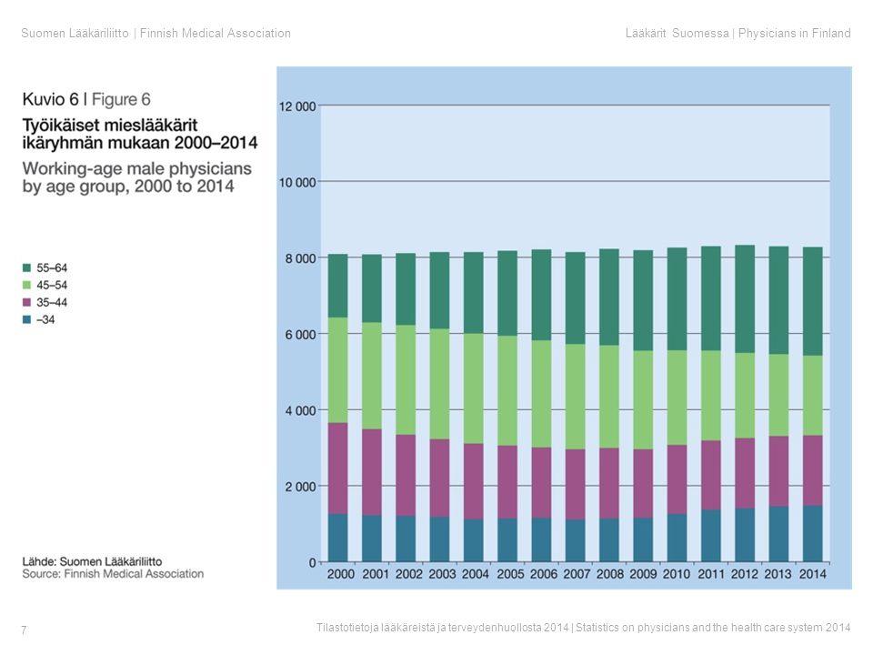 Suomen Lääkäriliitto | Finnish Medical AssociationLääkärit Suomessa | Physicians in Finland Tilastotietoja lääkäreistä ja terveydenhuollosta 2014 | Statistics on physicians and the health care system 2014 7