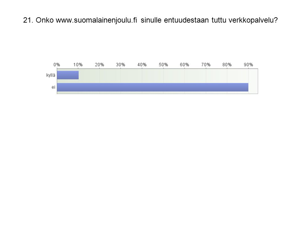21. Onko www.suomalainenjoulu.fi sinulle entuudestaan tuttu verkkopalvelu