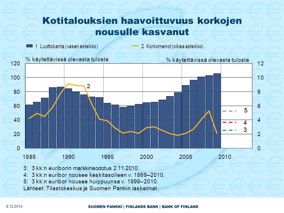 SUOMEN PANKKI | FINLANDS BANK | BANK OF FINLAND Kotitalouksien haavoittuvuus korkojen nousulle kasvanut 1 3 4 5 8.12.2010