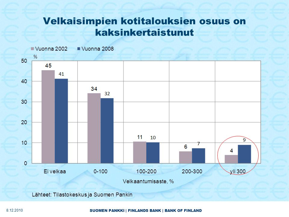 SUOMEN PANKKI | FINLANDS BANK | BANK OF FINLAND Velkaisimpien kotitalouksien osuus on kaksinkertaistunut 8.12.2010