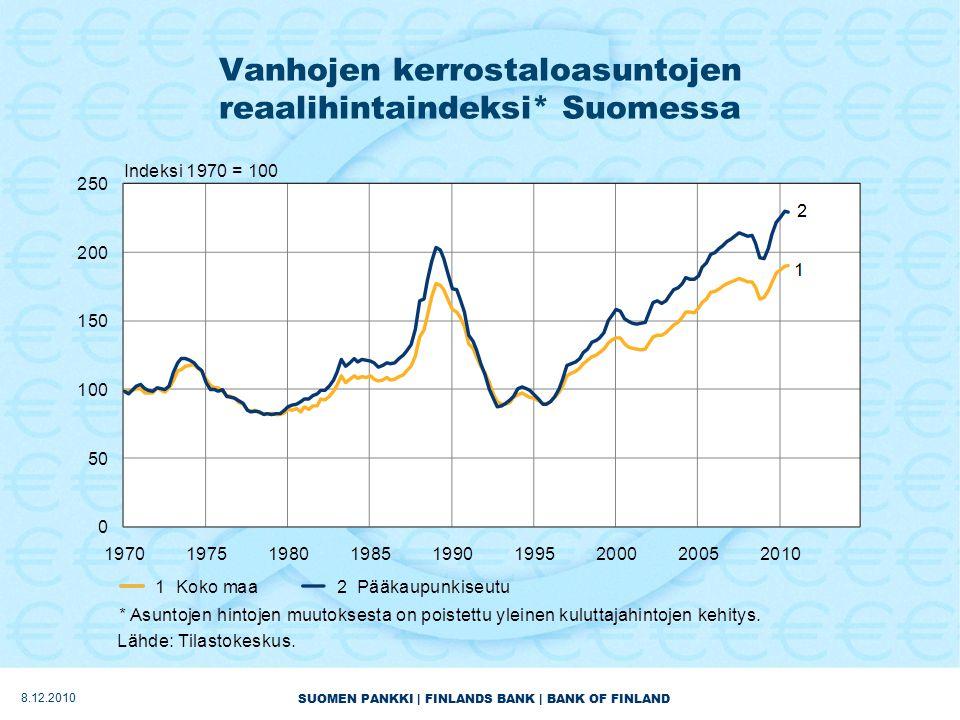 SUOMEN PANKKI | FINLANDS BANK | BANK OF FINLAND Vanhojen kerrostaloasuntojen reaalihintaindeksi* Suomessa 8.12.2010