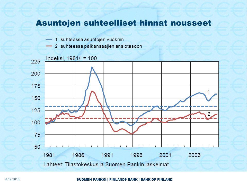 SUOMEN PANKKI | FINLANDS BANK | BANK OF FINLAND Asuntojen suhteelliset hinnat nousseet 8.12.2010