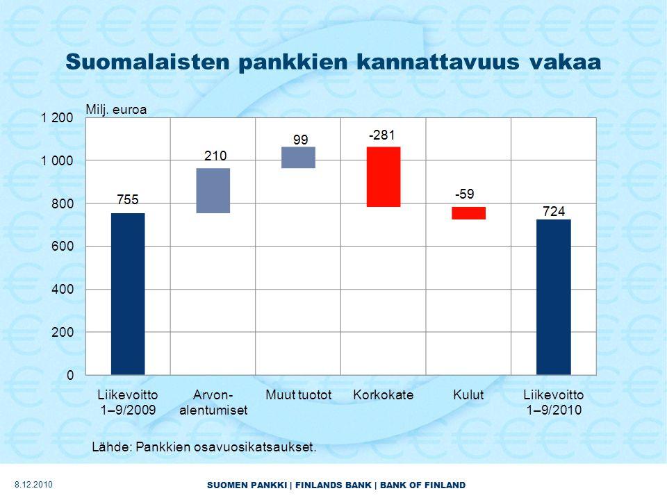 SUOMEN PANKKI | FINLANDS BANK | BANK OF FINLAND Suomalaisten pankkien kannattavuus vakaa 8.12.2010
