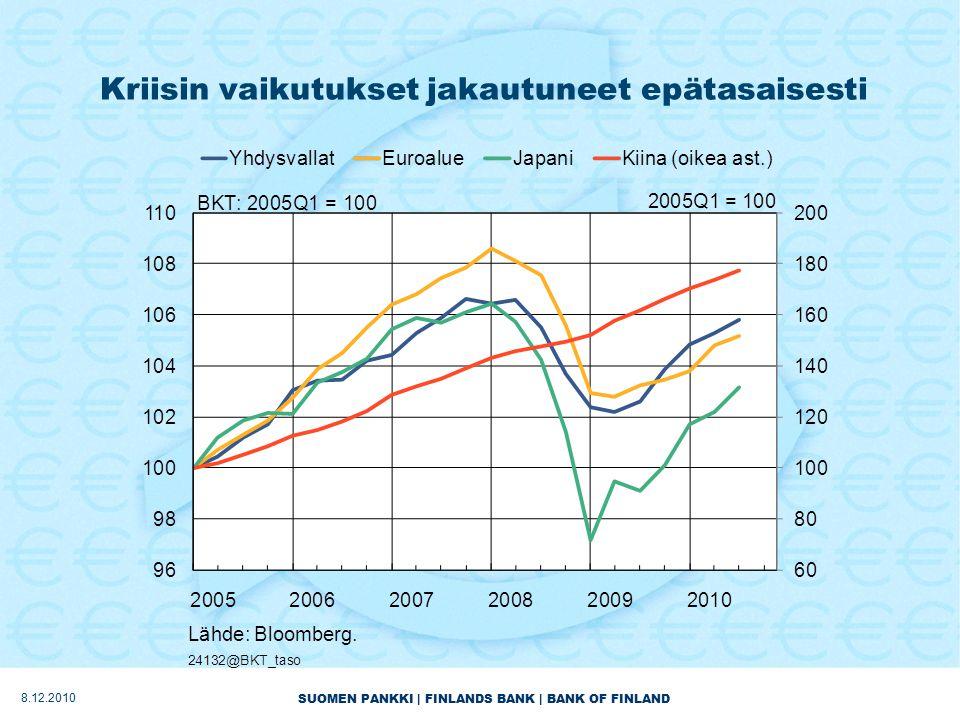SUOMEN PANKKI | FINLANDS BANK | BANK OF FINLAND Kriisin vaikutukset jakautuneet epätasaisesti 8.12.2010