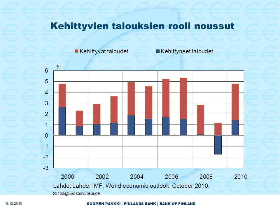 SUOMEN PANKKI | FINLANDS BANK | BANK OF FINLAND Kehittyvien talouksien rooli noussut 8.12.2010
