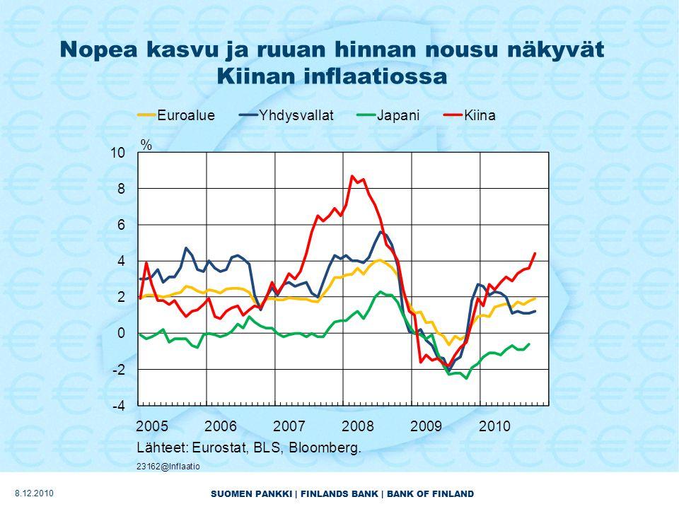 SUOMEN PANKKI | FINLANDS BANK | BANK OF FINLAND Nopea kasvu ja ruuan hinnan nousu näkyvät Kiinan inflaatiossa 8.12.2010