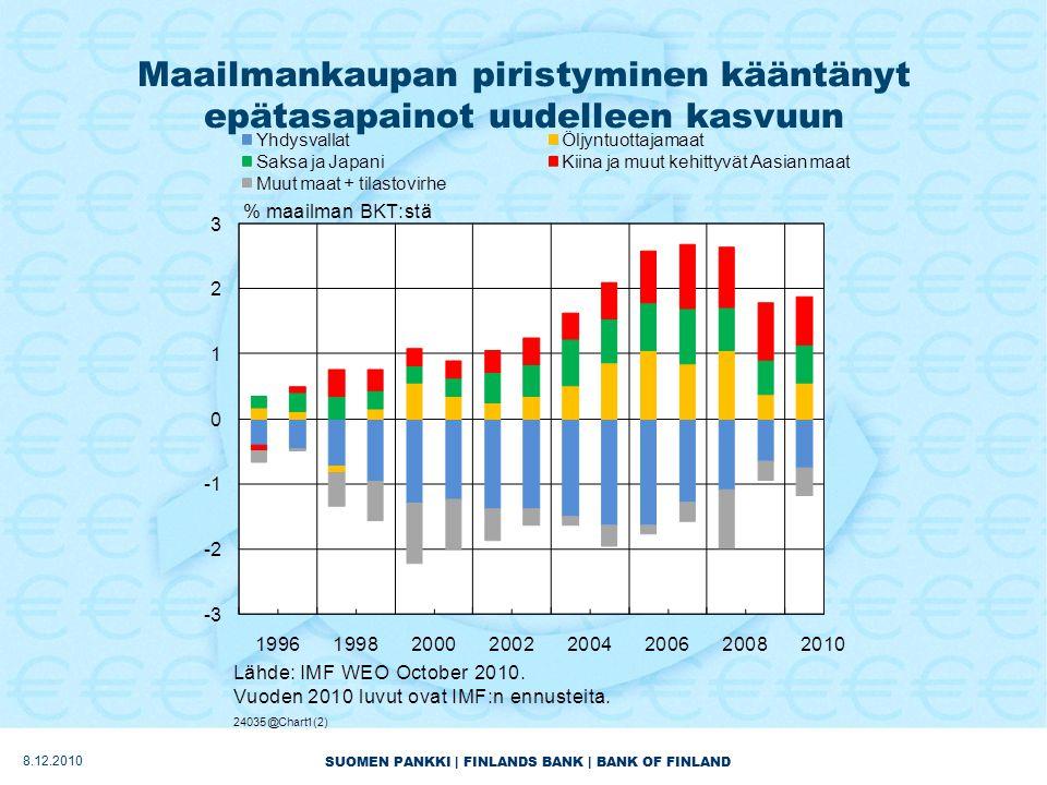 SUOMEN PANKKI | FINLANDS BANK | BANK OF FINLAND Maailmankaupan piristyminen kääntänyt epätasapainot uudelleen kasvuun 8.12.2010