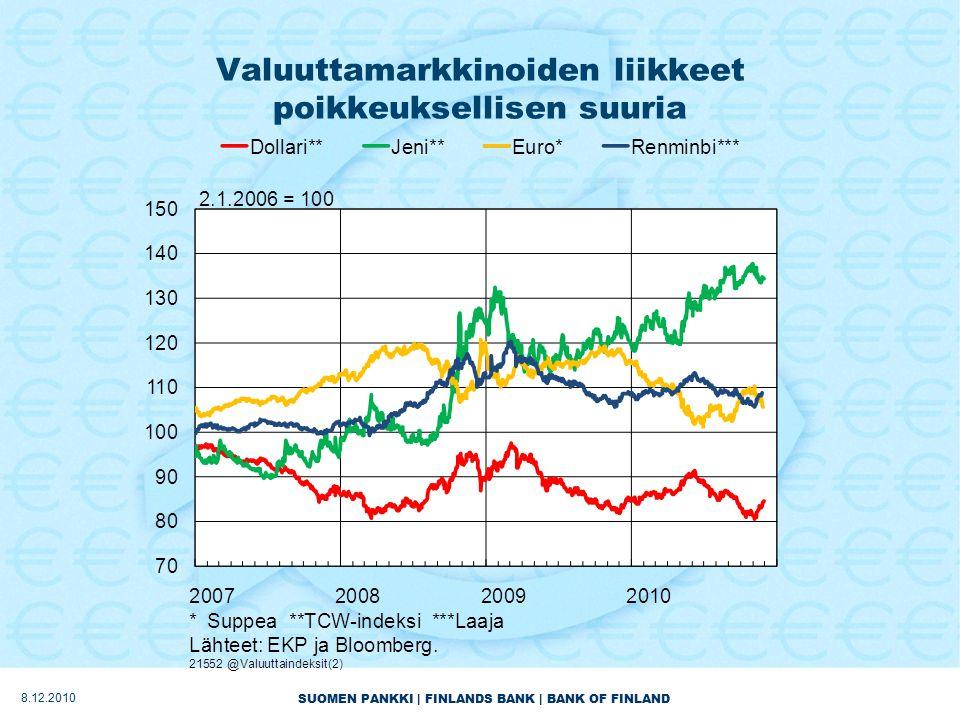 SUOMEN PANKKI | FINLANDS BANK | BANK OF FINLAND Valuuttamarkkinoiden liikkeet poikkeuksellisen suuria 8.12.2010