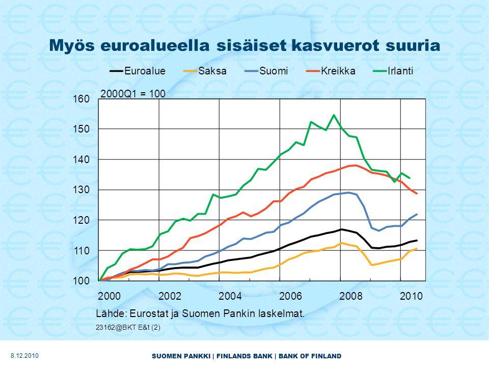 SUOMEN PANKKI | FINLANDS BANK | BANK OF FINLAND Myös euroalueella sisäiset kasvuerot suuria 8.12.2010