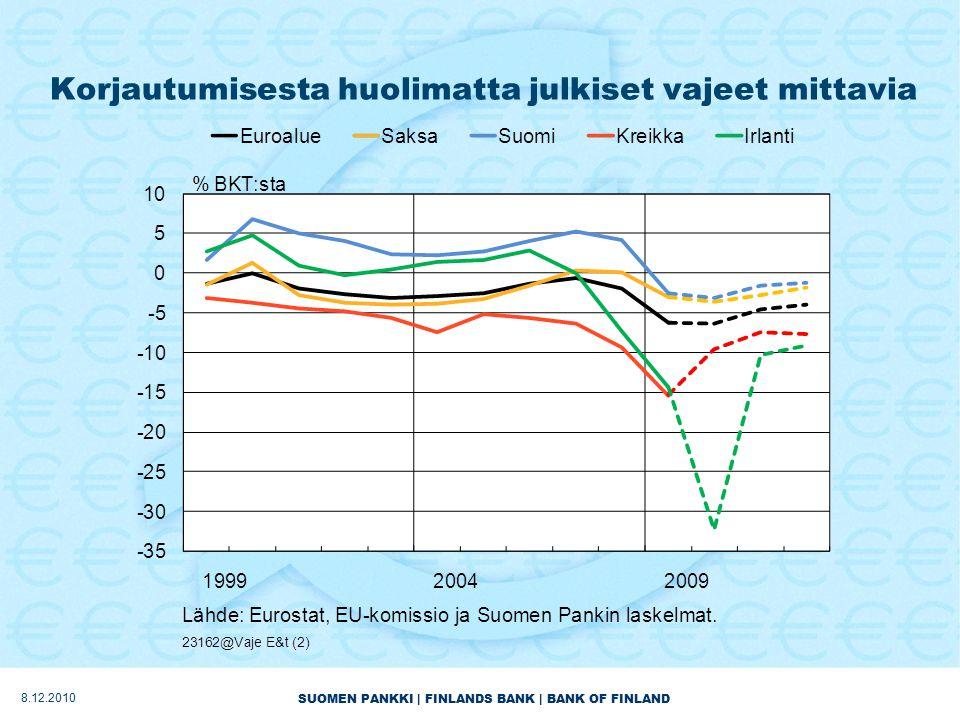 SUOMEN PANKKI | FINLANDS BANK | BANK OF FINLAND Korjautumisesta huolimatta julkiset vajeet mittavia 8.12.2010