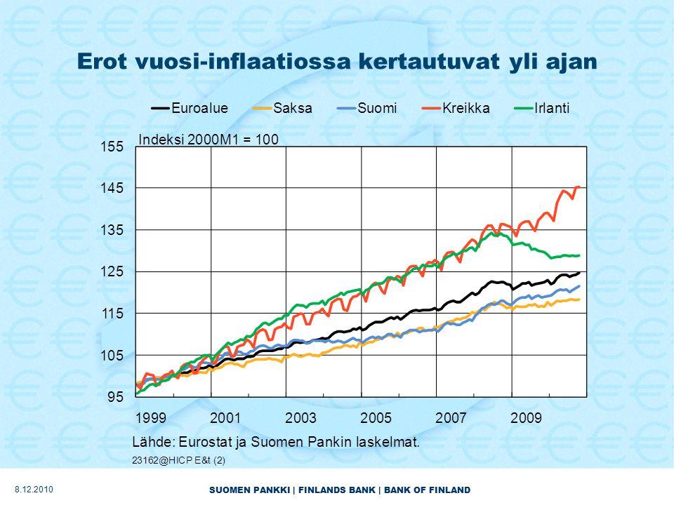 SUOMEN PANKKI | FINLANDS BANK | BANK OF FINLAND Erot vuosi-inflaatiossa kertautuvat yli ajan 8.12.2010