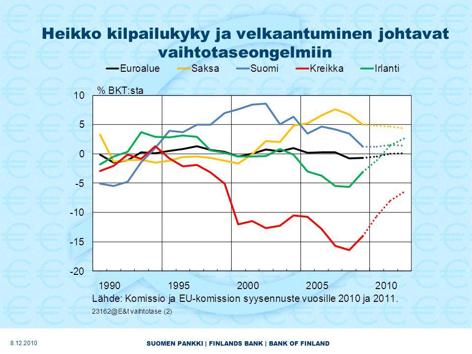 SUOMEN PANKKI | FINLANDS BANK | BANK OF FINLAND Heikko kilpailukyky ja velkaantuminen johtavat vaihtotaseongelmiin 8.12.2010