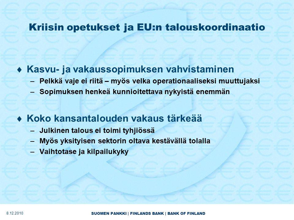 SUOMEN PANKKI | FINLANDS BANK | BANK OF FINLAND Kriisin opetukset ja EU:n talouskoordinaatio  Kasvu- ja vakaussopimuksen vahvistaminen –Pelkkä vaje ei riitä – myös velka operationaaliseksi muuttujaksi –Sopimuksen henkeä kunnioitettava nykyistä enemmän  Koko kansantalouden vakaus tärkeää –Julkinen talous ei toimi tyhjiössä –Myös yksityisen sektorin oltava kestävällä tolalla –Vaihtotase ja kilpailukyky 8.12.2010