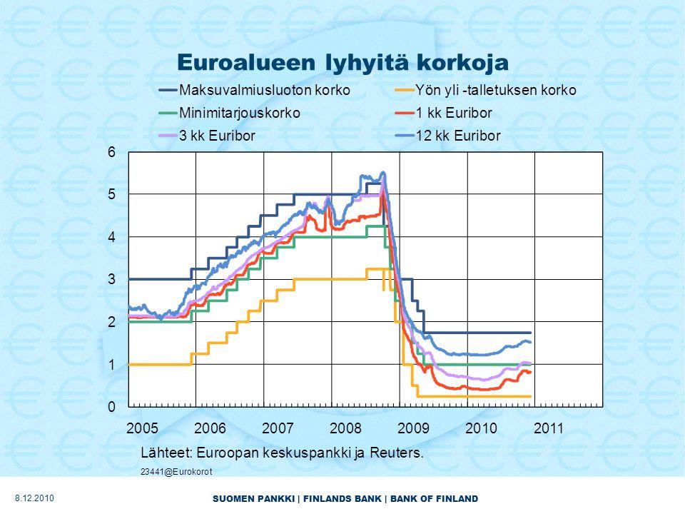 SUOMEN PANKKI | FINLANDS BANK | BANK OF FINLAND Euroalueen lyhyitä korkoja 8.12.2010