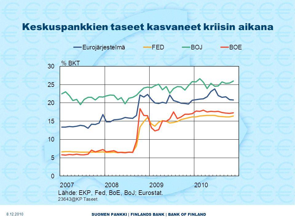 SUOMEN PANKKI | FINLANDS BANK | BANK OF FINLAND Keskuspankkien taseet kasvaneet kriisin aikana 8.12.2010