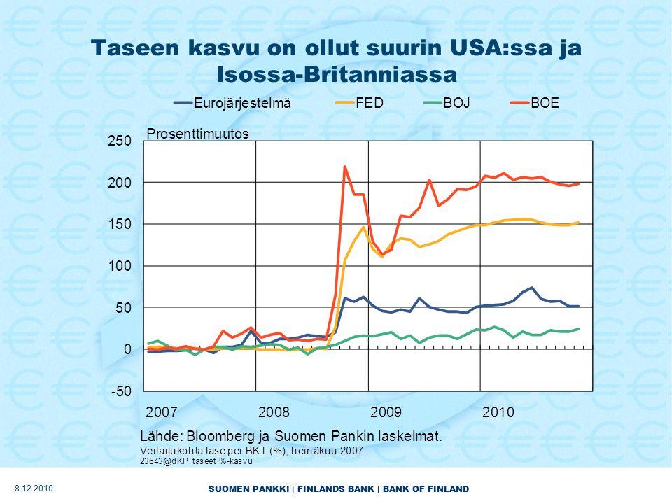 SUOMEN PANKKI | FINLANDS BANK | BANK OF FINLAND Taseen kasvu on ollut suurin USA:ssa ja Isossa-Britanniassa 8.12.2010