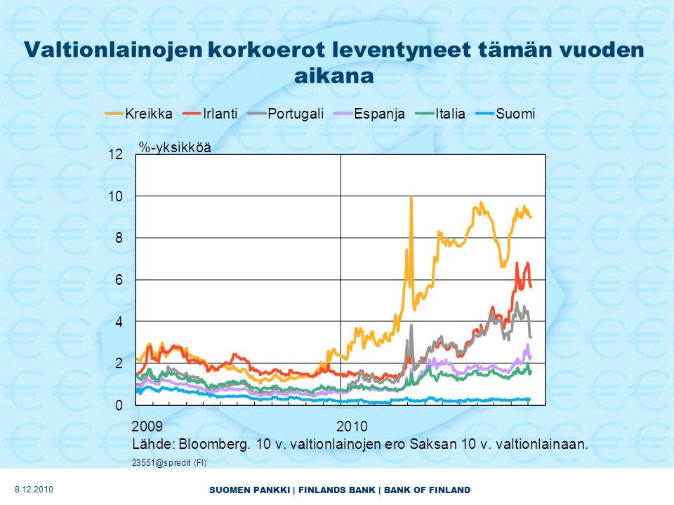 SUOMEN PANKKI | FINLANDS BANK | BANK OF FINLAND Valtionlainojen korkoerot leventyneet tämän vuoden aikana 8.12.2010