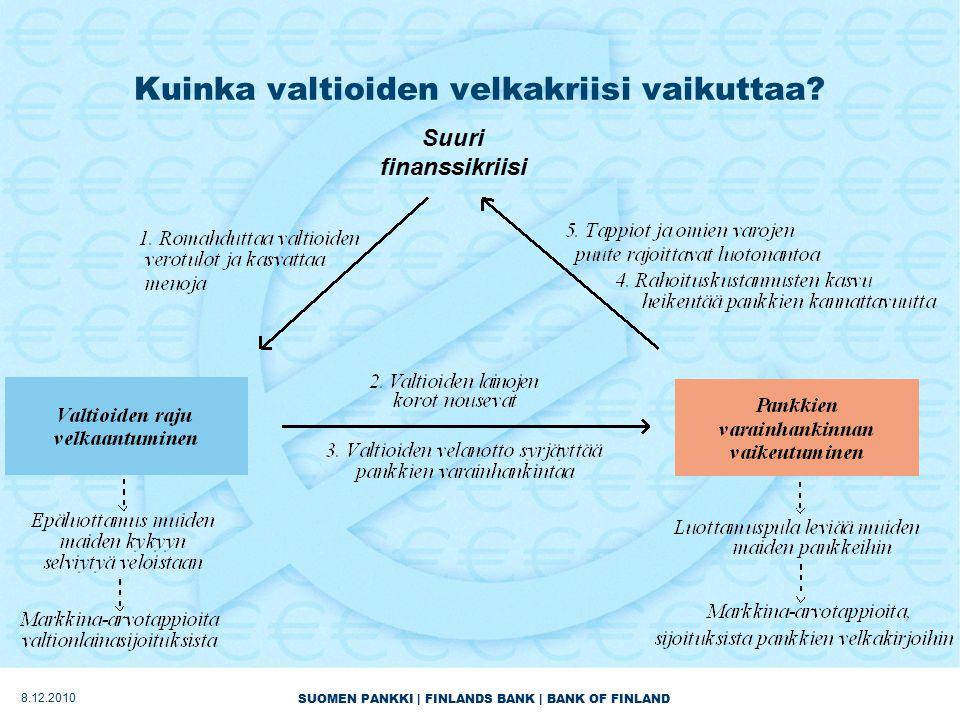 SUOMEN PANKKI | FINLANDS BANK | BANK OF FINLAND Kuinka valtioiden velkakriisi vaikuttaa.