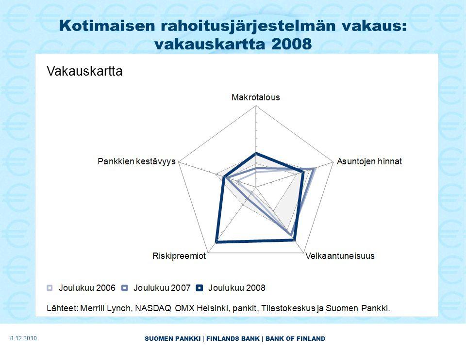 SUOMEN PANKKI | FINLANDS BANK | BANK OF FINLAND Kotimaisen rahoitusjärjestelmän vakaus: vakauskartta 2008 Vakauskartta 8.12.2010