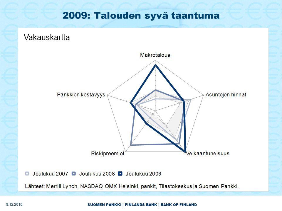 SUOMEN PANKKI | FINLANDS BANK | BANK OF FINLAND 2009: Talouden syvä taantuma Vakauskartta 8.12.2010