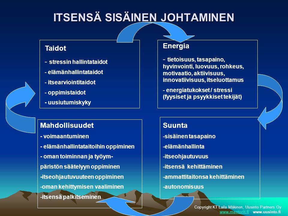 ITSENSÄ SISÄINEN JOHTAMINEN Energia - tietoisuus, tasapaino, hyvinvointi, luovuus, rohkeus, motivaatio, aktiivisuus, innovatiivisuus, itseluottamus - energiatukokset / stressi (fyysiset ja psyykkiset tekijät) Suunta -sisäinen tasapaino -elämänhallinta -itseohjautuvuus -itsensä kehittäminen -ammattitaitonsa kehittäminen -autonomisuus Mahdollisuudet - voimaantuminen - elämänhallintataitoihin oppiminen - oman toiminnan ja työym- päristön säätelyyn oppiminen -itseohjautuvuuteen oppiminen -oman kehittymisen vaaliminen -itsensä palkitseminen Taidot - stressin hallintataidot - elämänhallintataidot - itsearviointitaidot - oppimistaidot - uusiutumiskyky Copyright KT Laila Mäkinen, Uusinto Partners Oy www.mentorit.fi www.uusinto.fiwww.mentorit.fi