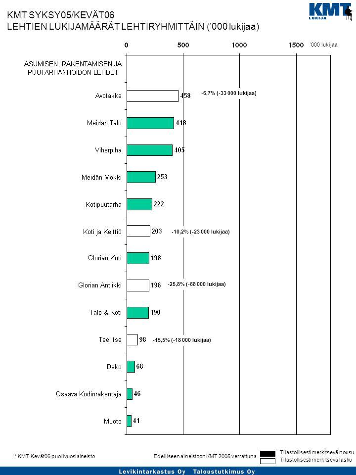 Tilastollisesti merkitsevä nousu Tilastollisesti merkitsevä lasku Edelliseen aineistoon KMT 2005 verrattuna* KMT Kevät06 puolivuosiaineisto KMT SYKSY05/KEVÄT06 LEHTIEN LUKIJAMÄÄRÄT LEHTIRYHMITTÄIN ('000 lukijaa) '000 lukijaa -6,7% (-33 000 lukijaa) -10,2% (-23 000 lukijaa) -25,8% (-68 000 lukijaa) -15,5% (-18 000 lukijaa)